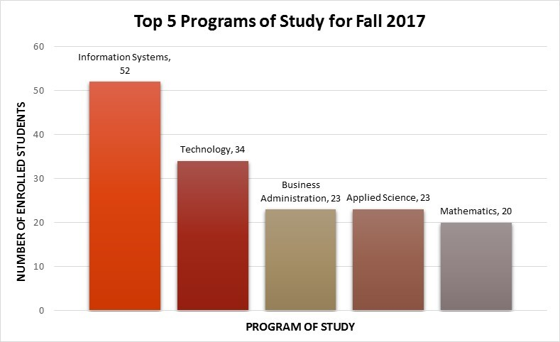 Top 5 Programs of Study for Fall 2017